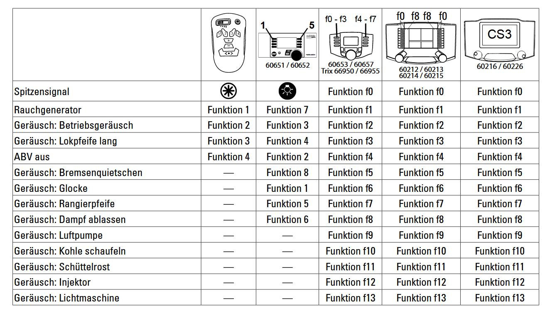 erlebniswelt modellbahn m rklin 36244 h0 dampflok br 24 der db digital sound. Black Bedroom Furniture Sets. Home Design Ideas